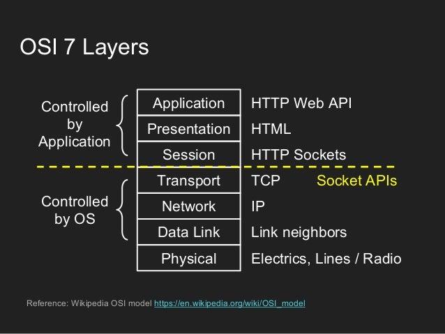 linux socket api documentation