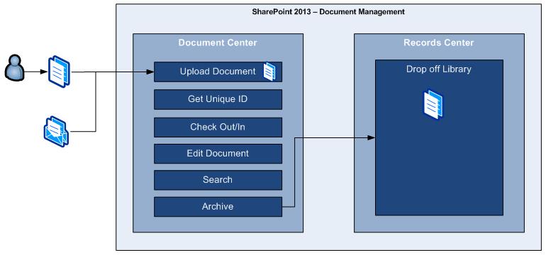 sharepoint 2013 legal document management