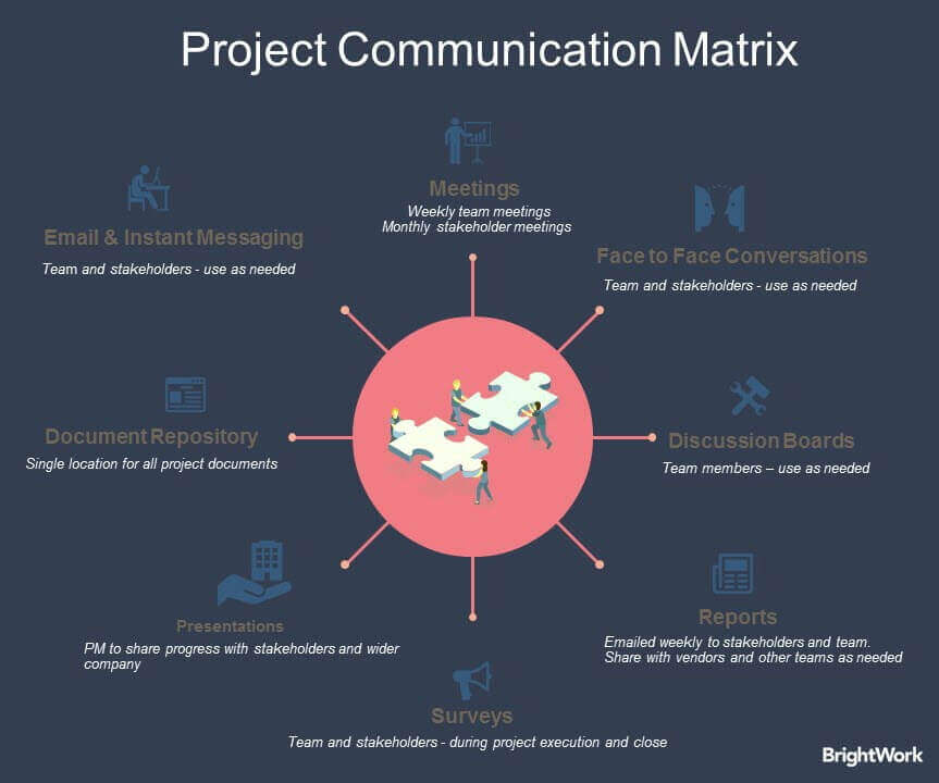 project team members rarely need to see all project documentation