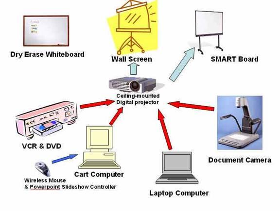 wireless document camera for classroom