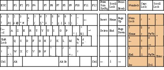 lettres du clavier pour enregistrer un document