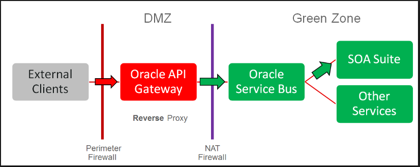 oracle api gateway 12c documentation