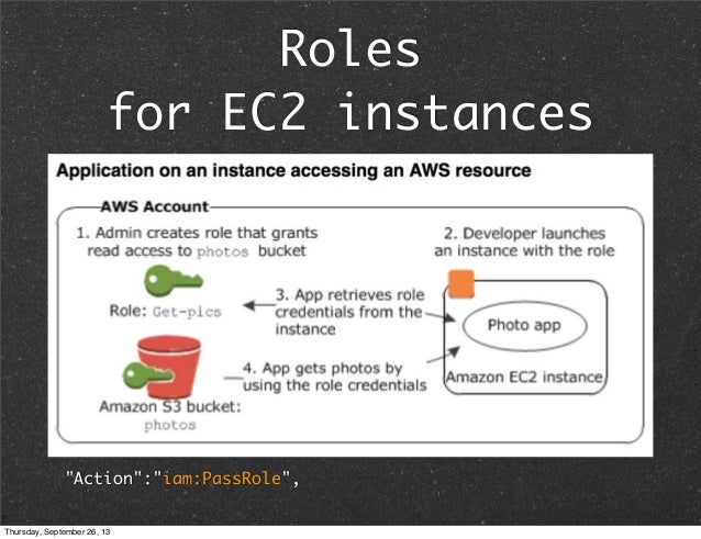 amazon aws documentation pdf
