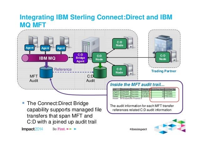 ibm connect direct documentation