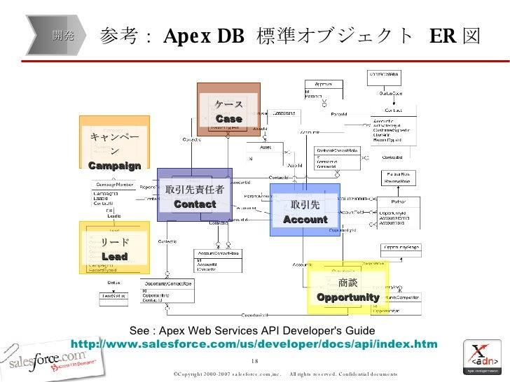 salesforce web to lead api documentation