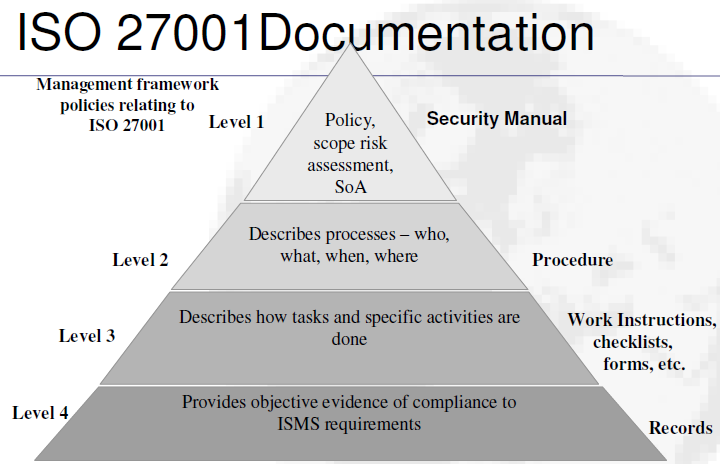 what documentation is required for a heloc