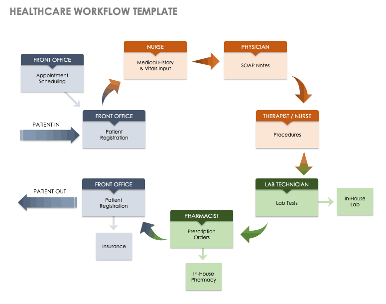 workflow template for a word document